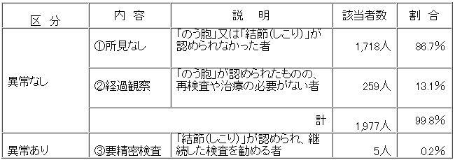 13% in Miyagi