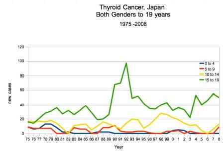 cancer registry